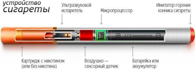 Вреда на електронни цигари. Доводи за и против