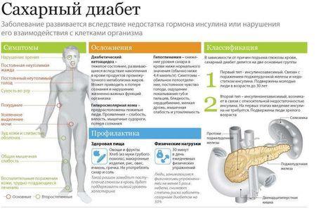 Визија и дијабетес: превенција и симптоми